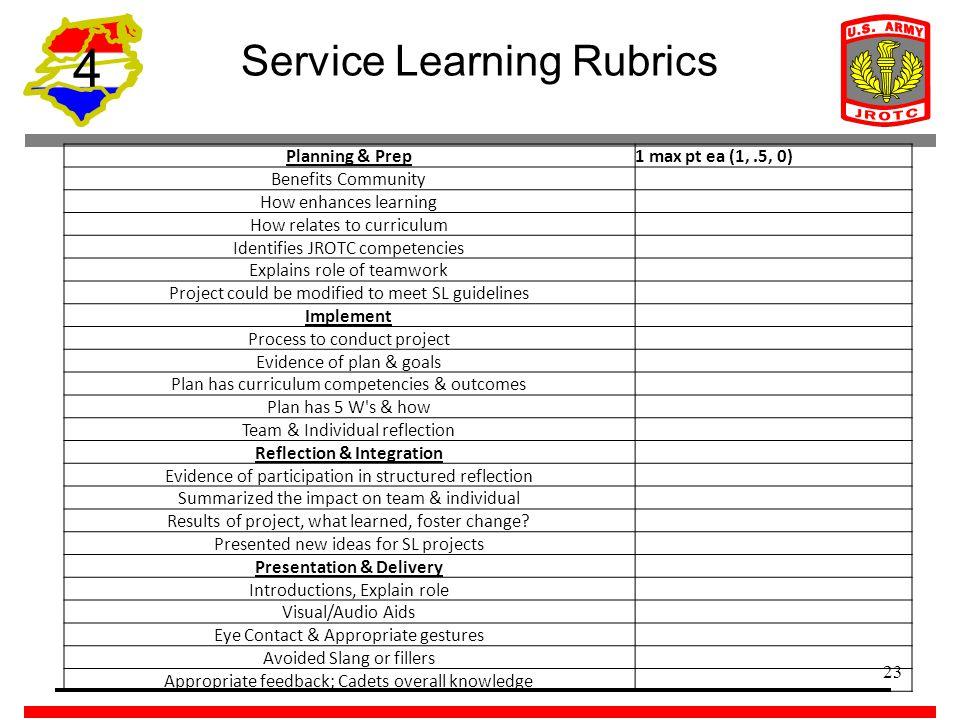 Service Learning Reflection Essay Rubric Mistyhamel