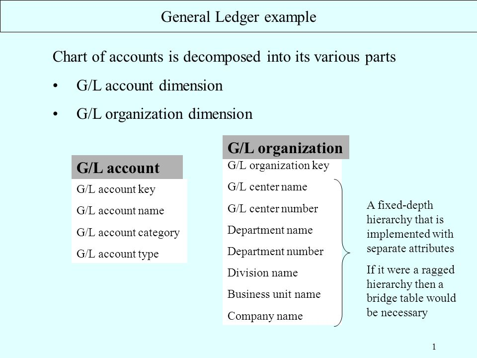 1 Chart of accounts is decomposed into its various parts G/L account - business ledger example