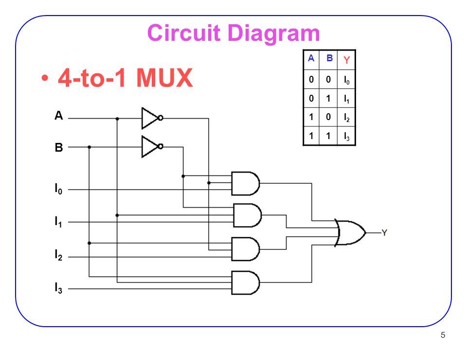 Multiplexer MUX 2 Multiplexer Multiplexer (Selector)  2 n data