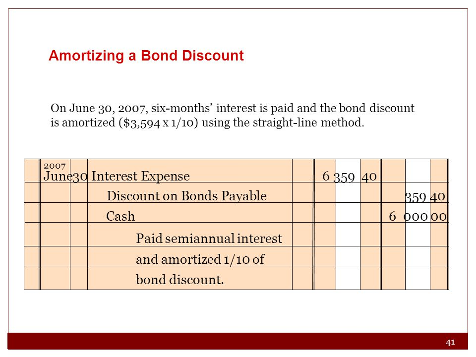 Solved Straight-line Amortization Of Bond Discount L O P2bond