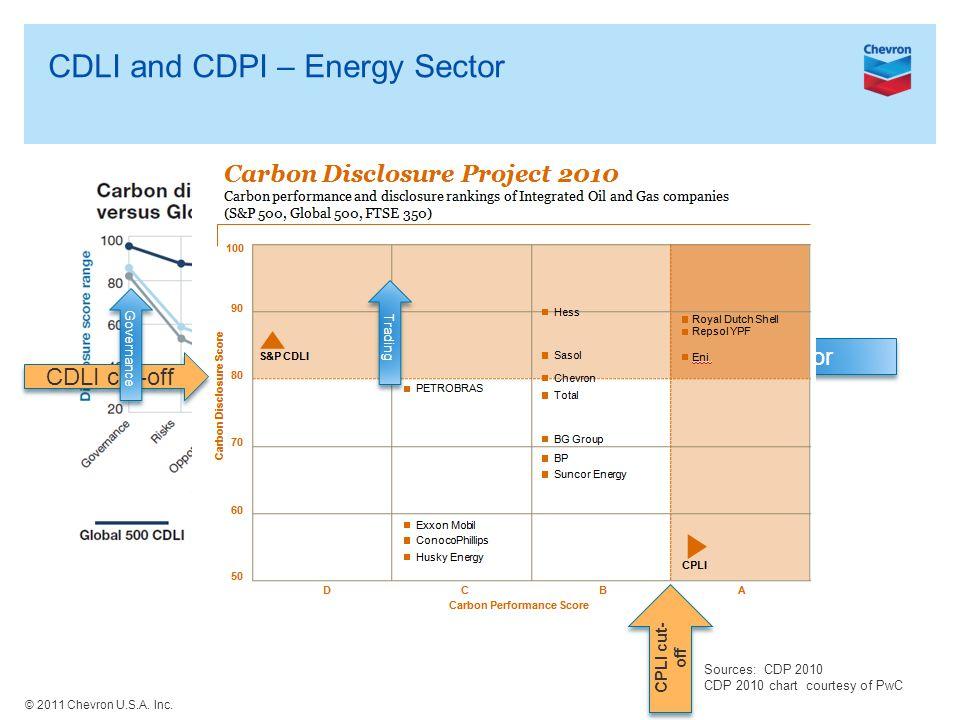 2011 Chevron USA Inc Reporting through the Carbon Disclosure