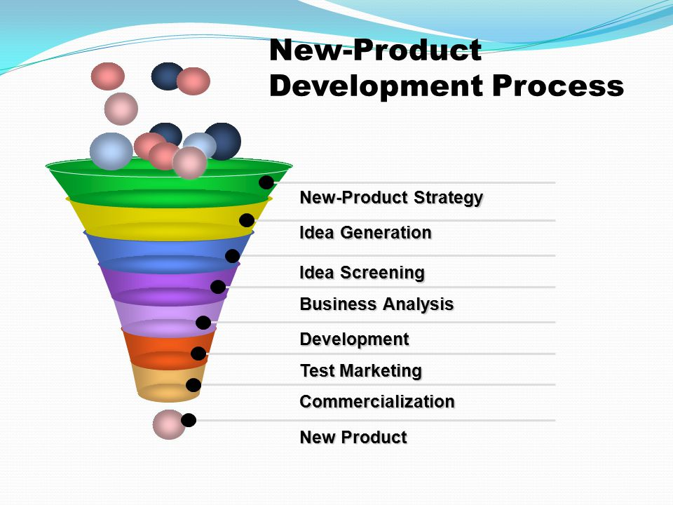 New Product Development in Product Life Cycle (PLC) - IIBM LMS