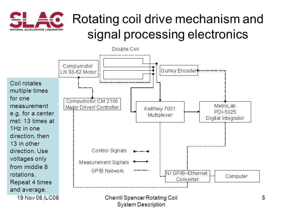 19 Nov 08,ILC08Cherrill Spencer Rotating Coil System Description 1