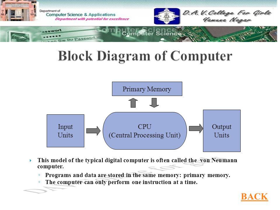 Definition of computer Definition of computer  Block diagram of