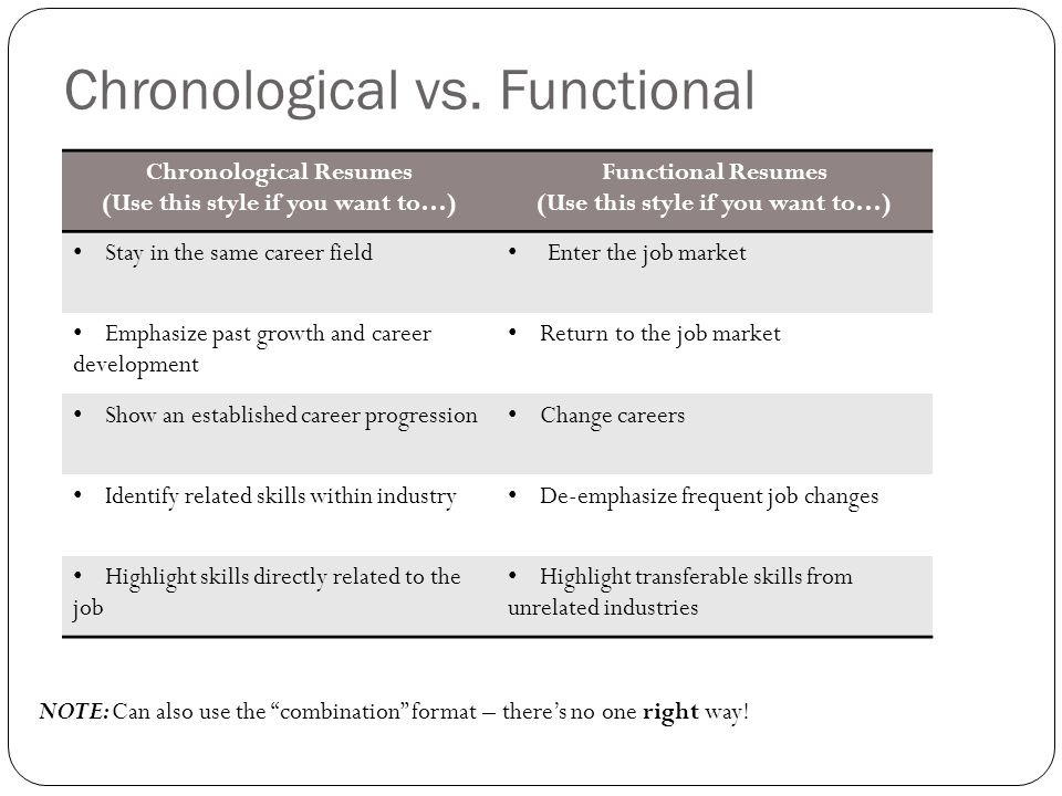 chronological resume vs functional resume - Maggilocustdesign
