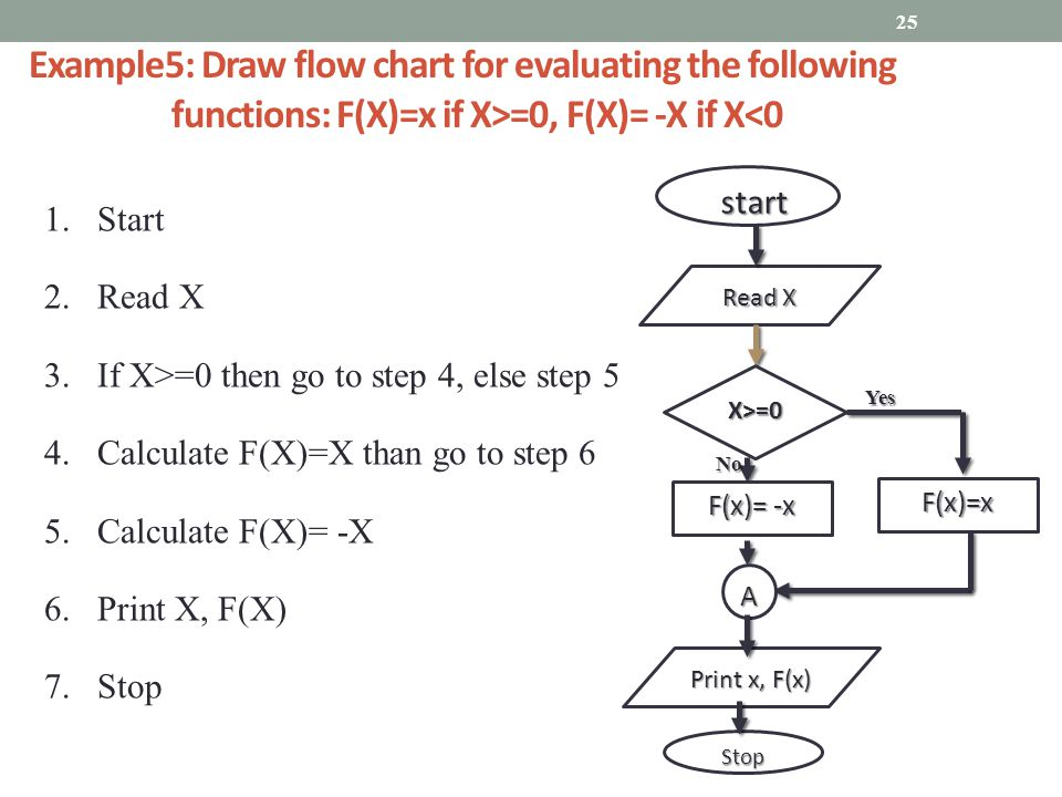 flow chart procedure connectors in flowcharts are often known as