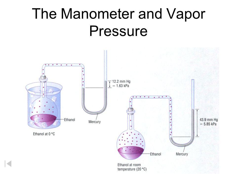 Vapor Pressure Evaporation H 2 O(g) molecules (water vapor) H 2 O(l