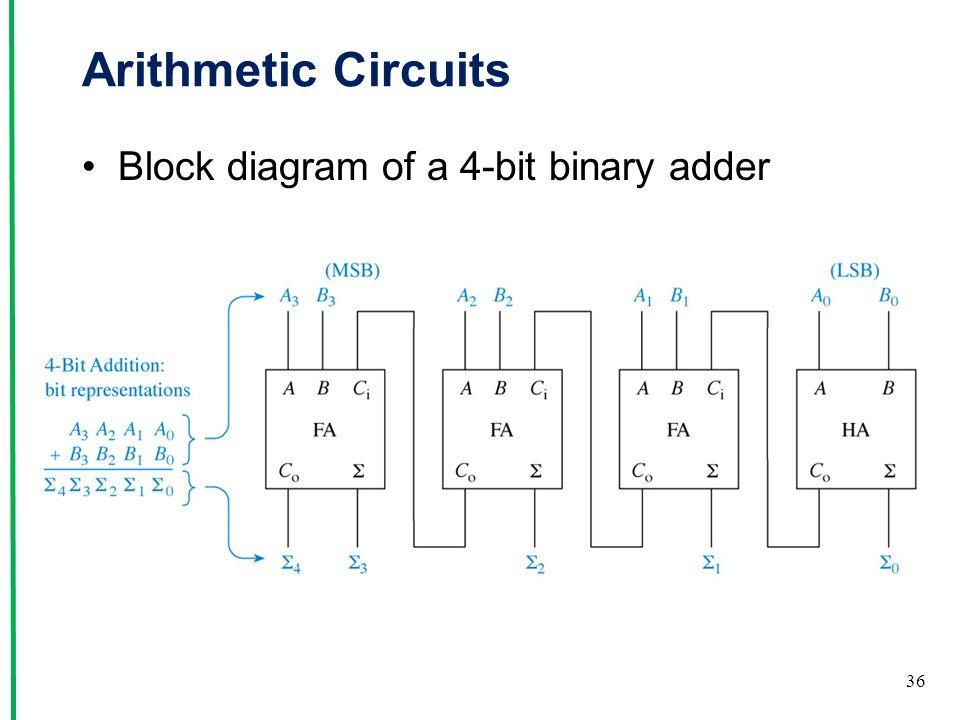 Block Diagram 4 Bit Full Adder Wiring Diagram