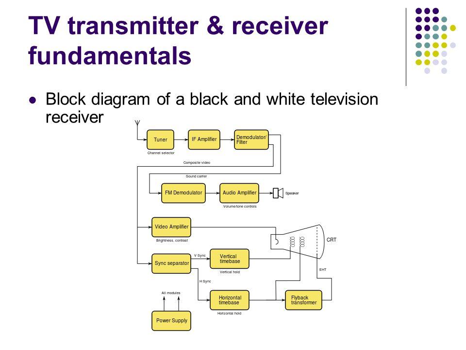 T V Transmitter Block Diagram With Explanation Wiring Diagram