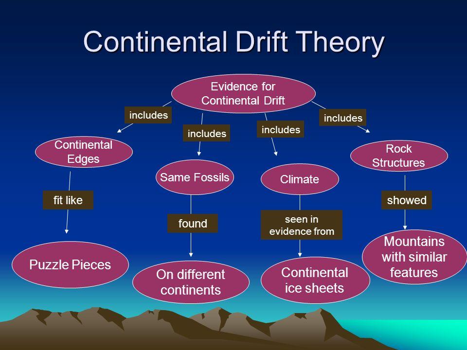 Continental Drift Theory - Lessons - Tes Teach