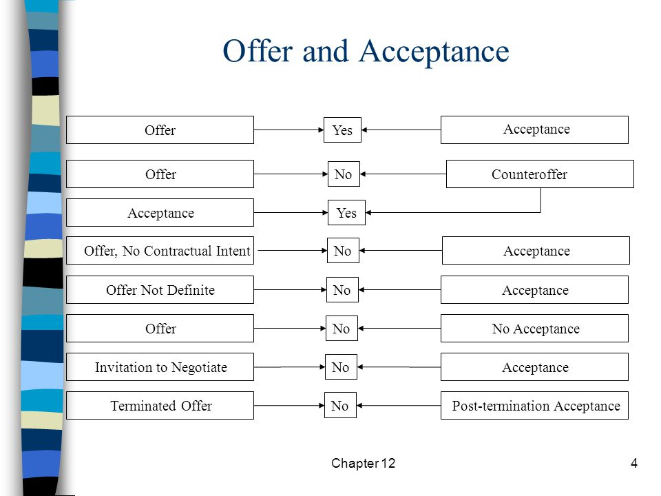 Chapter 121 Termination of an Offer By Offeror By Offeree Revocation - acceptance of offer