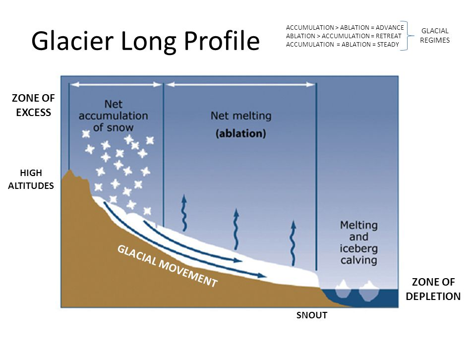 SECTION 2 Explain the advance and retreat of glaciers and the main