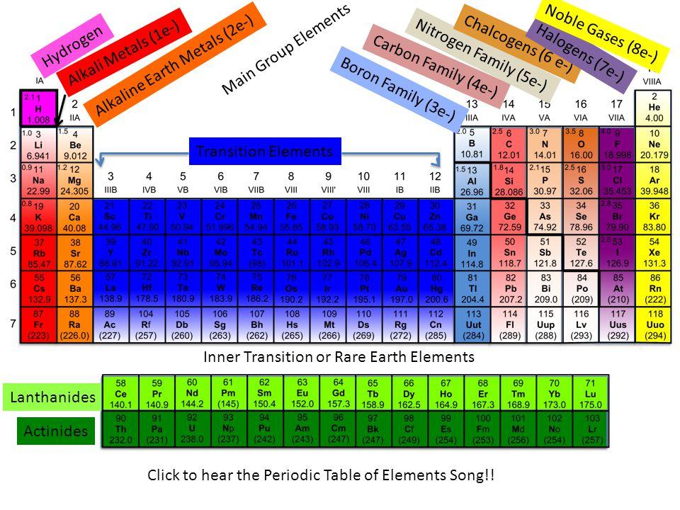 Periodic Table » Chalcogen Family Periodic Table - Periodic Table of - new periodic table for alkali metals