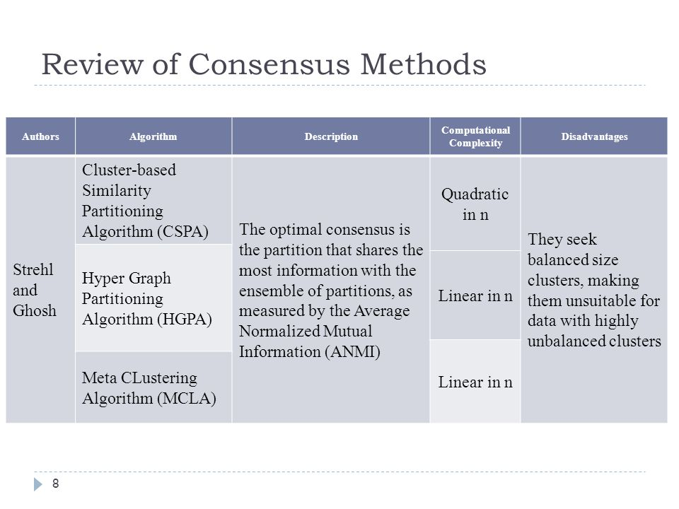 A Cumulative Voting Consensus Method for Partitions with a Variable - mutual consensus