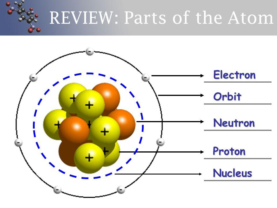 REVIEW Parts of the Atom Electron Orbit Neutron Proton Nucleus