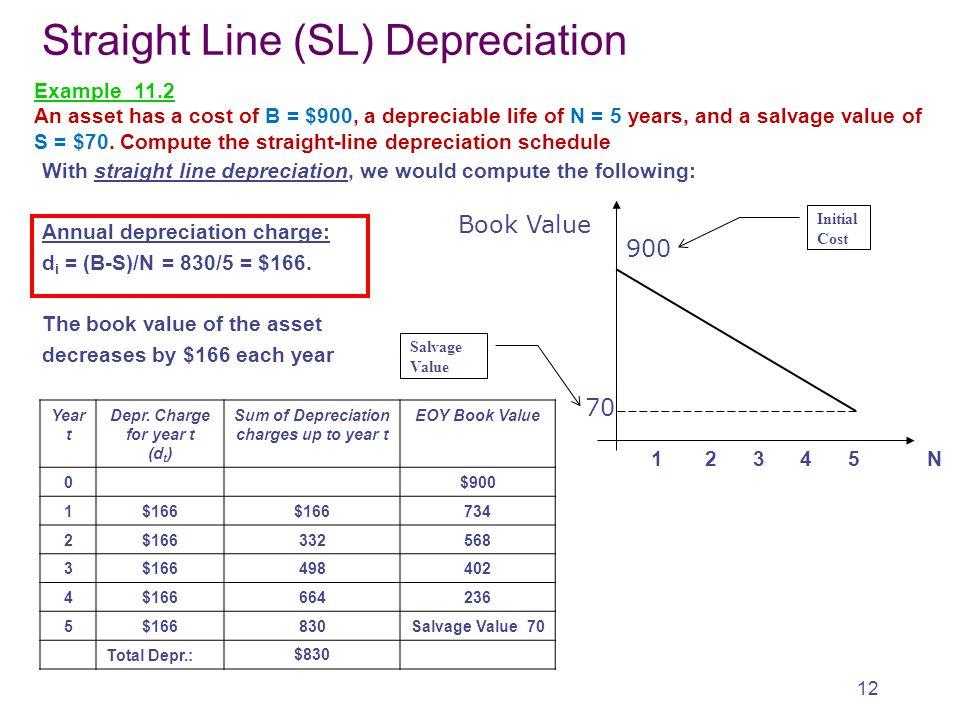 what is a straight line depreciation - zaxa