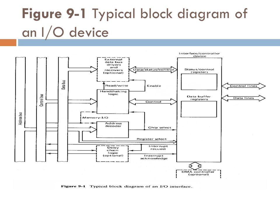 Block Diagram Io - Wiring Diagram Progresif