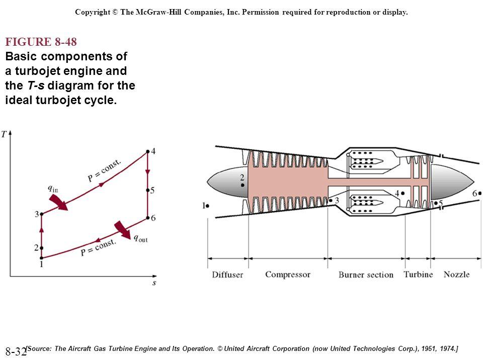 Pv Diagram Gas Turbine Engine Wiring Diagram 2019