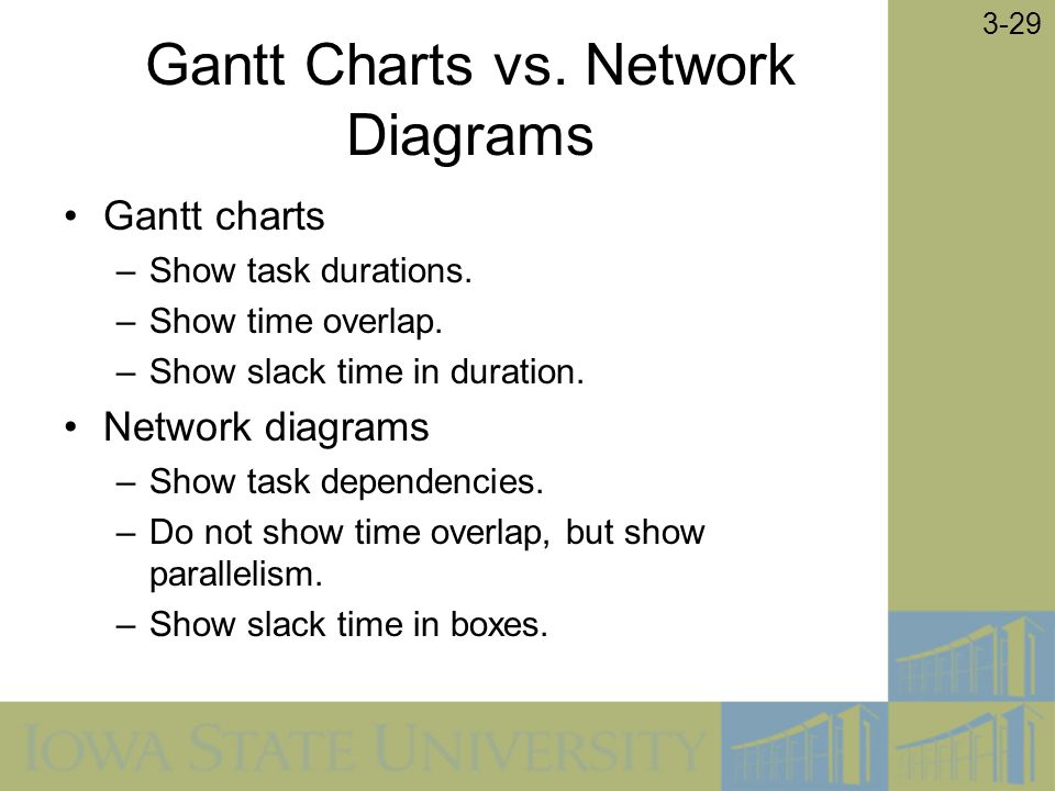 2005 by Prentice Hall 3-1 Chapter 3 Managing the Information - what does a gantt chart show