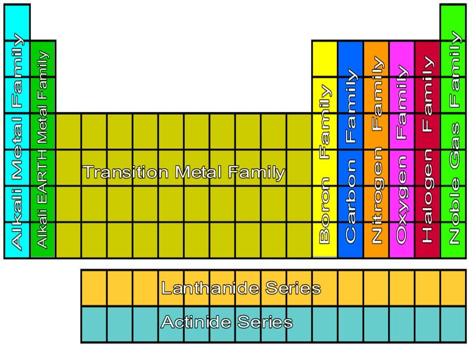 Periodic Table » Where Are The Alkali Metals Found On The Periodic - new periodic table for alkali metals