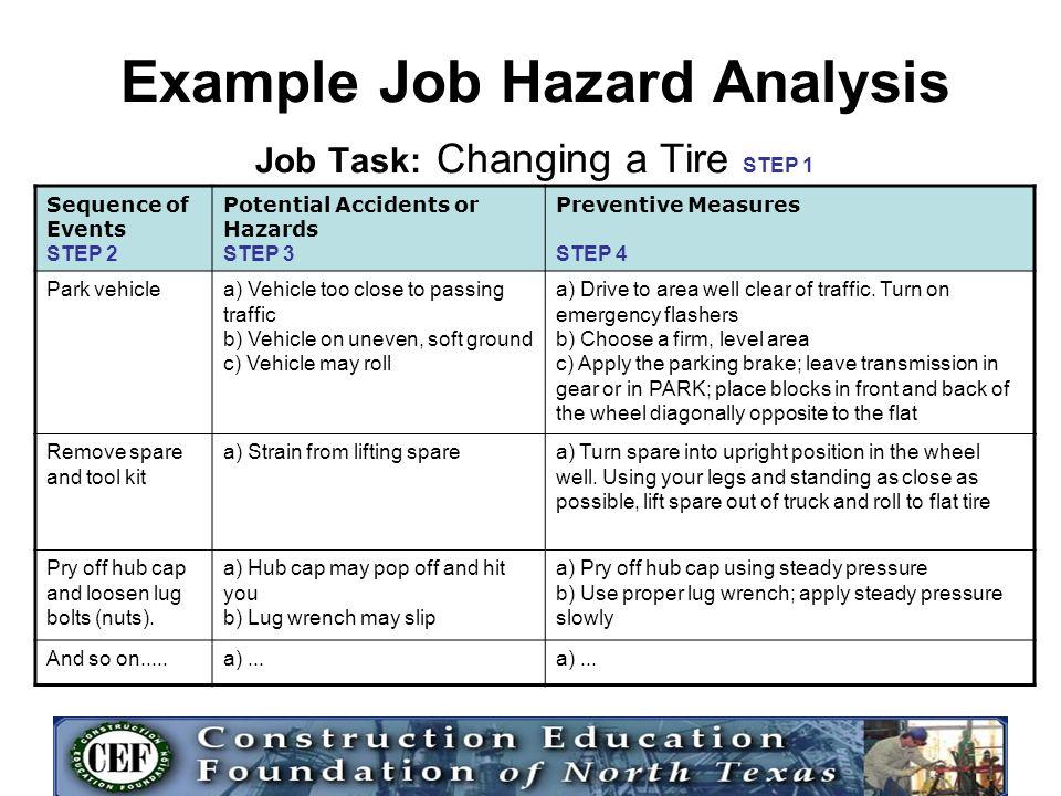 Dorable Job Task Analysis Template Festooning - Resume Ideas - job task analysis template