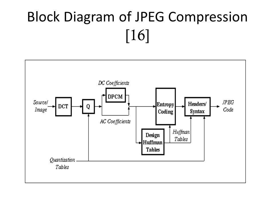 Retaliating Anti-forensics of JPEG Image Compression Based On the