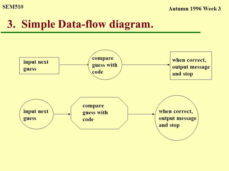 Autumn 1996 Week 3 SEM Data-flow diagrams u A graphical technique