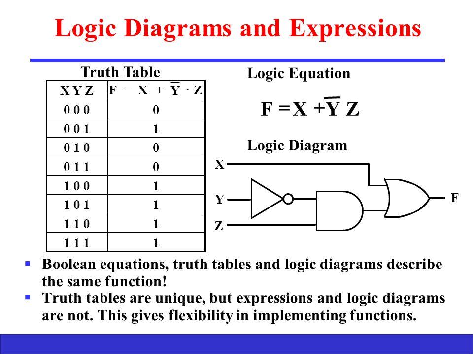 Boolean Algebra and Logic Gates 1 Computer Engineering (Logic