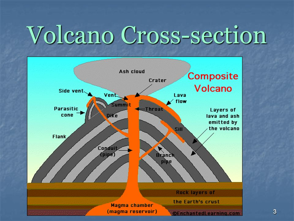 1 Mt Etna, Sicily 2 Parts of a Volcano 3 Volcano Cross-section