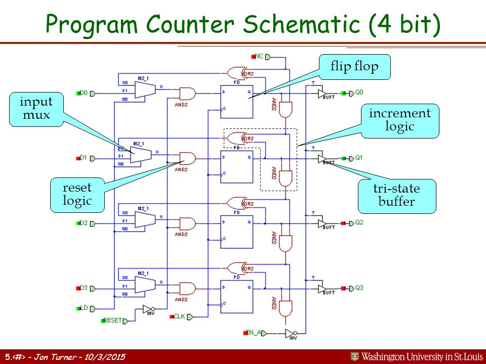 N Registers and Counters n Complex Sequential Circuits Sequential