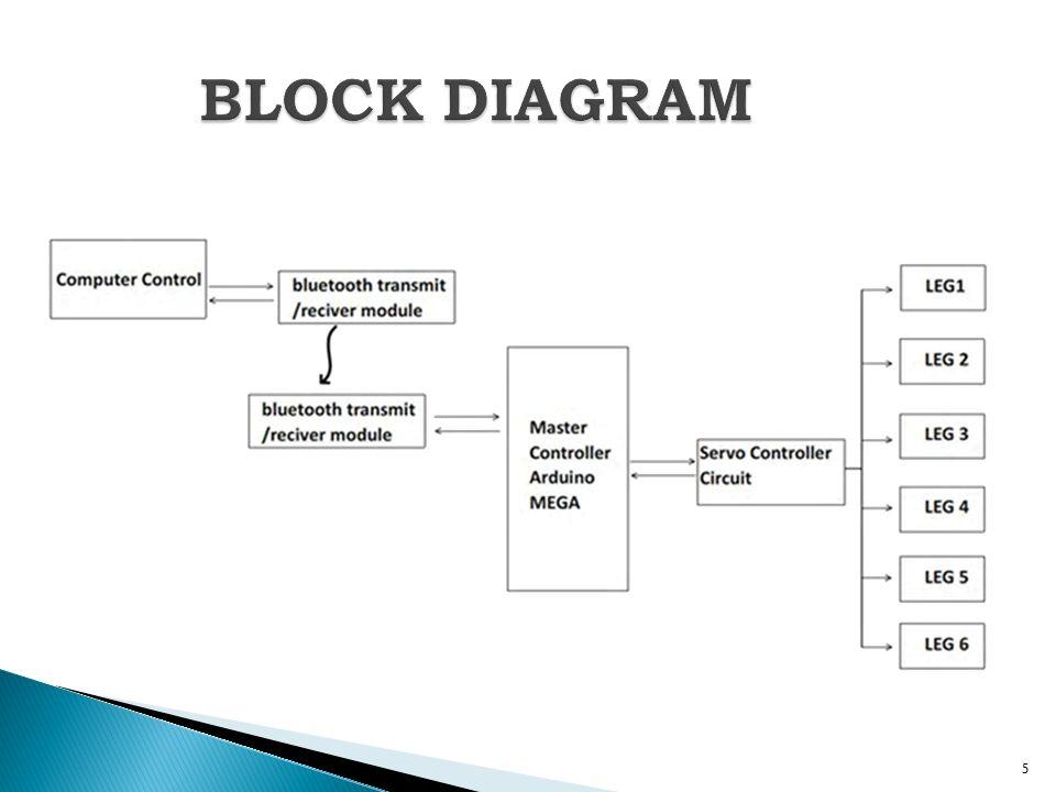 HEXAPOD ROBOT MINI PROJECT B-TECH ELECTRONICS AND COMMUNICATION