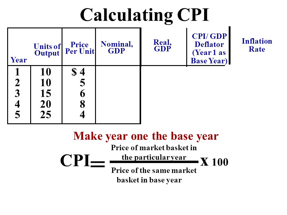 Inflation Calculator Template Inflation Rate Calculator Spreadsheet