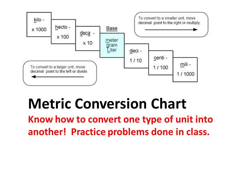 khdbdcm chart - Brucebrianwilliams - unit conversion chart
