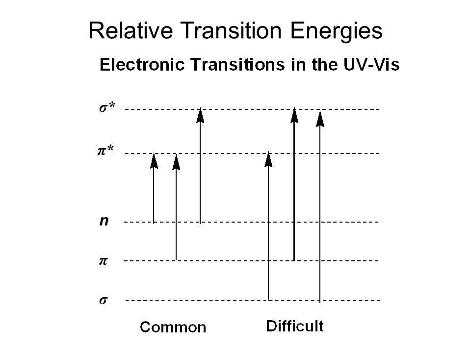 ULTRAVIOLET-VISIBLE SPECTROSCOPY (UV-VIS) UV-VIS Absorbance of