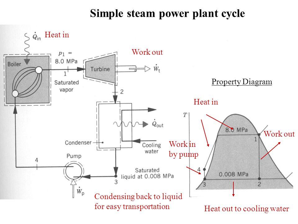 Steam Engine Sliding valve Steam enters chamber from left, leaving
