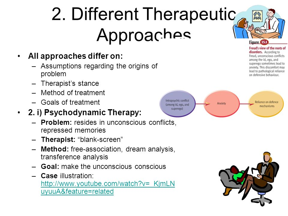Psychodynamic approach in psychology Term paper Help vdtermpaperfhym