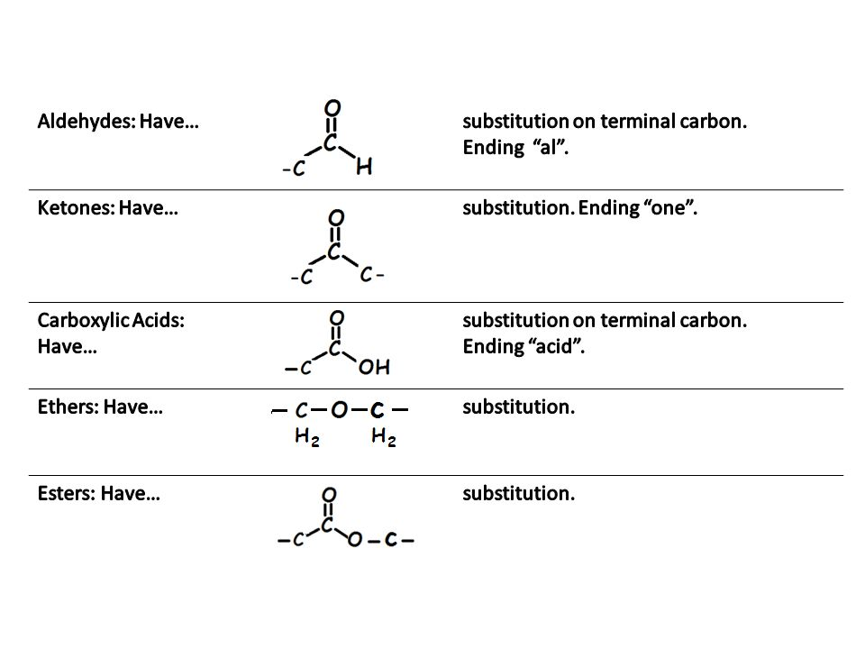 Organic Chemistry 3 suffixes indicate the type of carbon-to- carbon