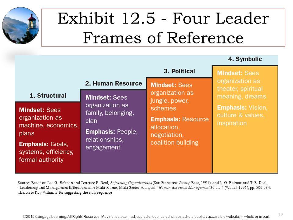 four frames of organization - Apmayssconstruction