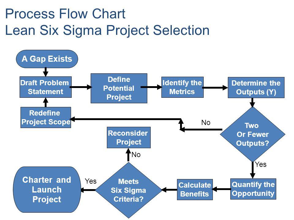 Process Flow Diagram Six Sigma - Simple Wiring Diagram Schema