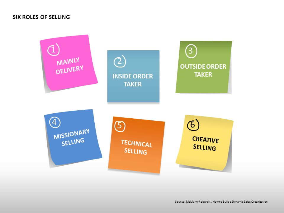 SIX ROLES OF SELLING 1 MAINLY DELIVERY INSIDE ORDER TAKER OUTSIDE