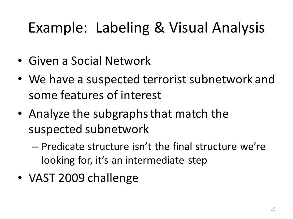 Visual Analysis Algebra Anna Shaverdian, Hao Zhou H V Jagadish