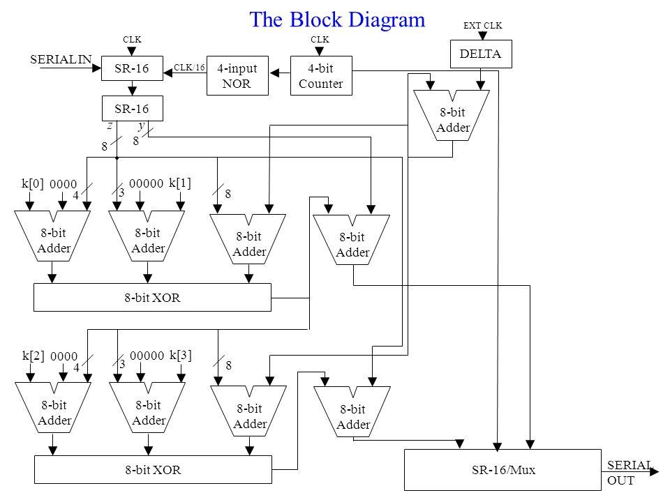 The Tiny Encryption Algorithm (TEA) Chip Ely V Soto and Todd T
