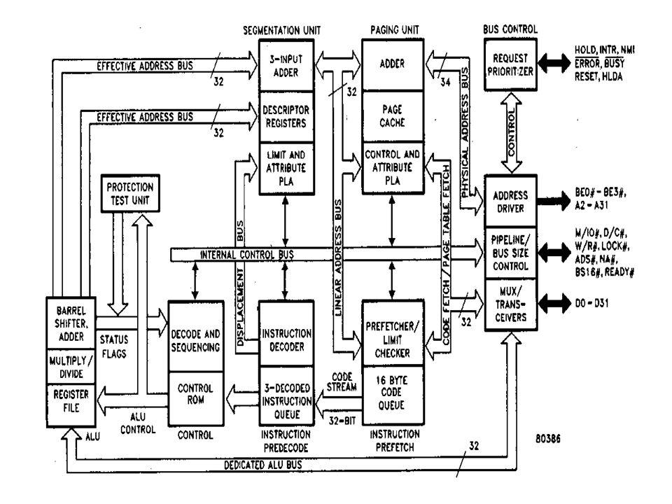 Block Diagram 80386 Wiring Diagram Libraries