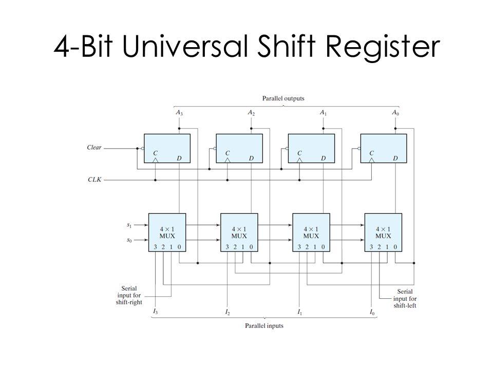 4-Bit Universal Shift Register Behavioral Vs Structural Description