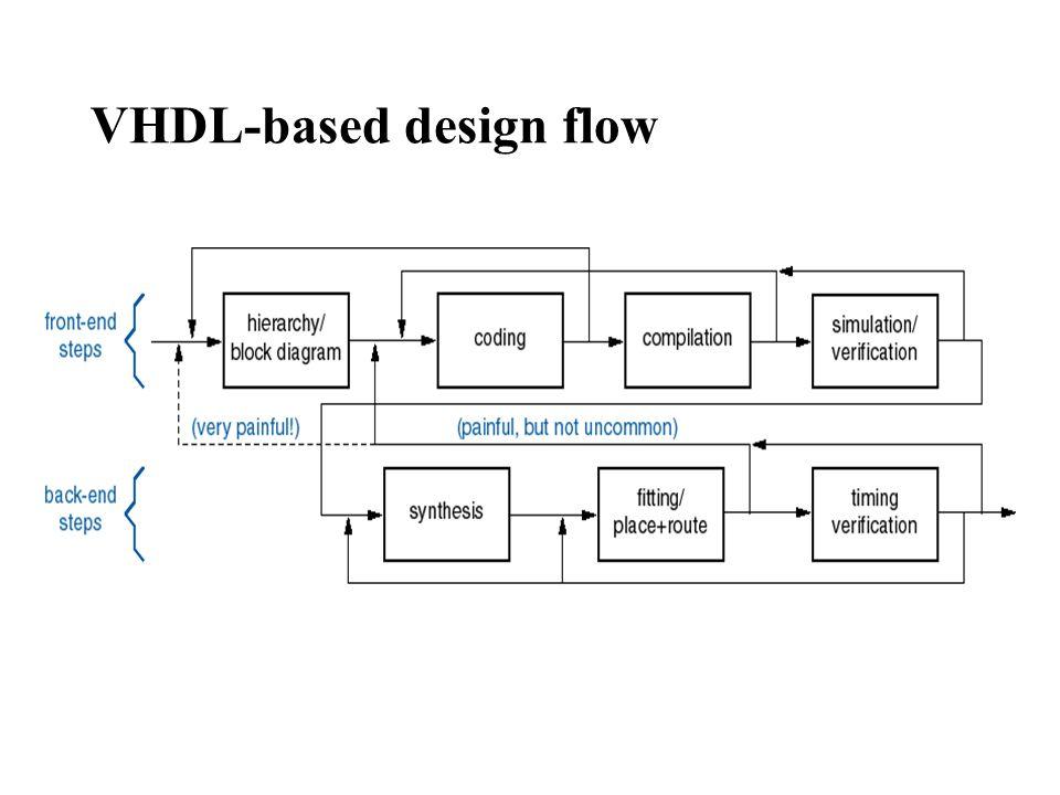 Introduction to VHDL Simulation \u2026 Synthesis \u2026 The digital design - process block diagram