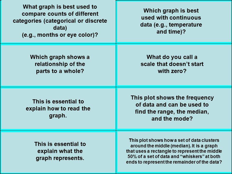 Bar Graph Circle Graph Key Title Line Graph Broken scale Stem-and