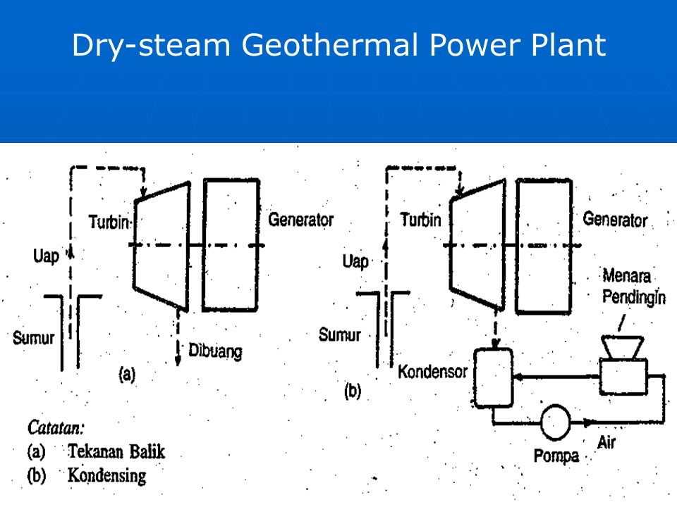 Session 5 Geothermal Power Plant What is Geothermal Energy? Geo