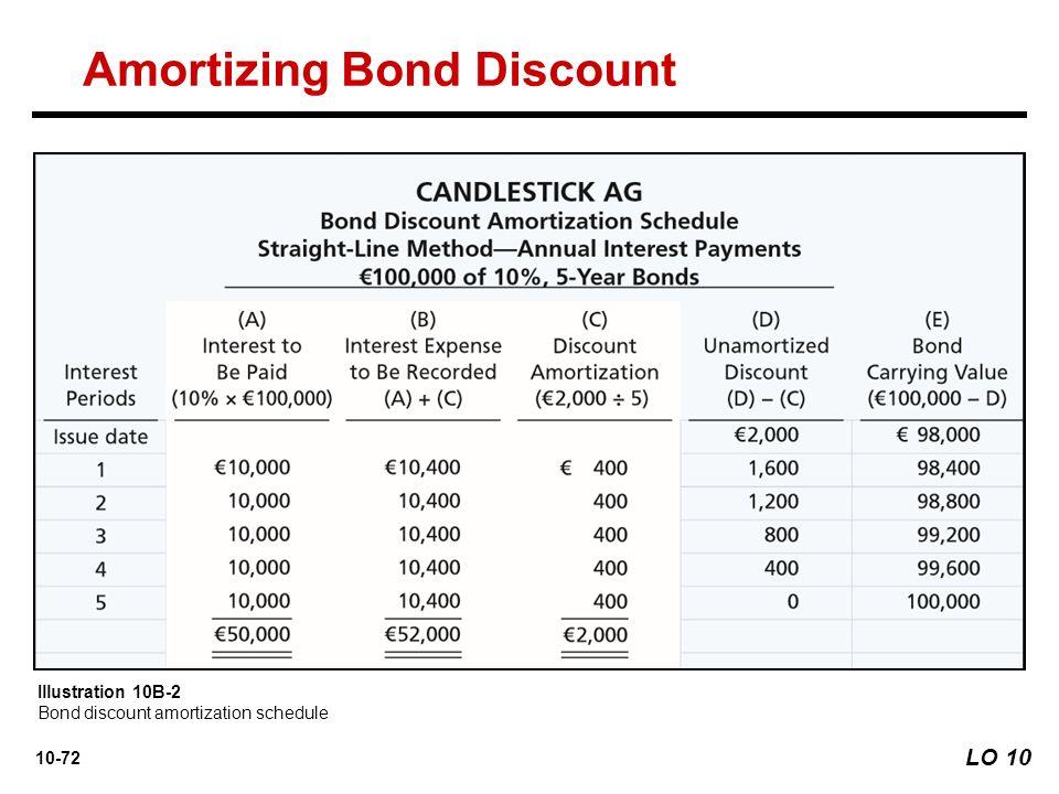 amortizing bond discount - Josemulinohouse - amortization bonds