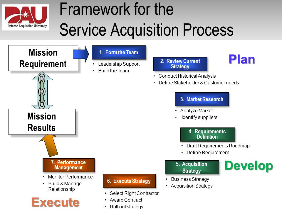 Improving the Tradecraft in Services Acquisition Services - acquisition strategy
