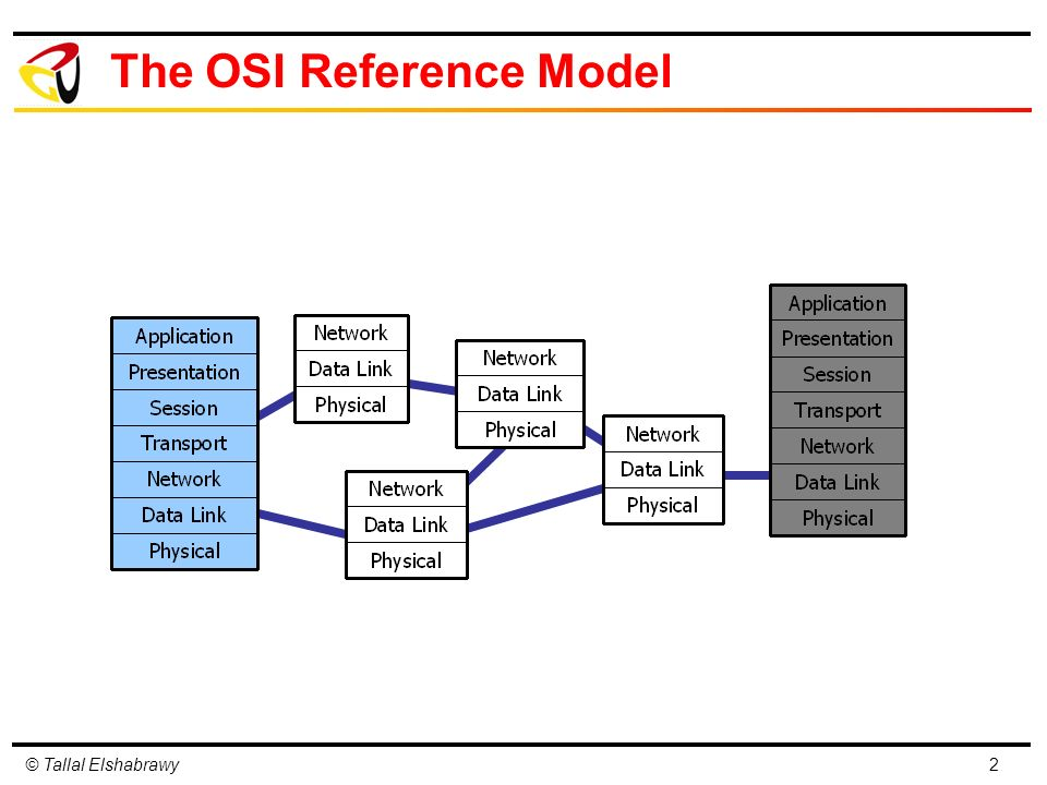 1 Layered Architecture of Communication Networks OSI Reference